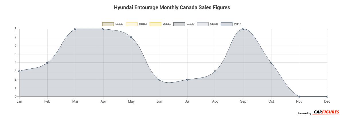 Hyundai Entourage Month Sales Graph