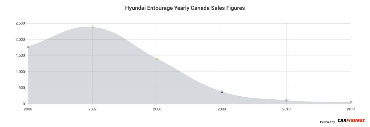 Hyundai Entourage Year Sales Graph
