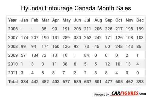Hyundai Entourage Month Sales Table