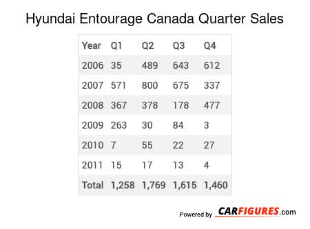 Hyundai Entourage Quarter Sales Table