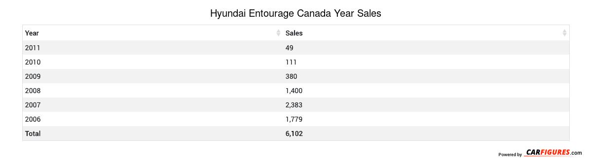 Hyundai Entourage Year Sales Table