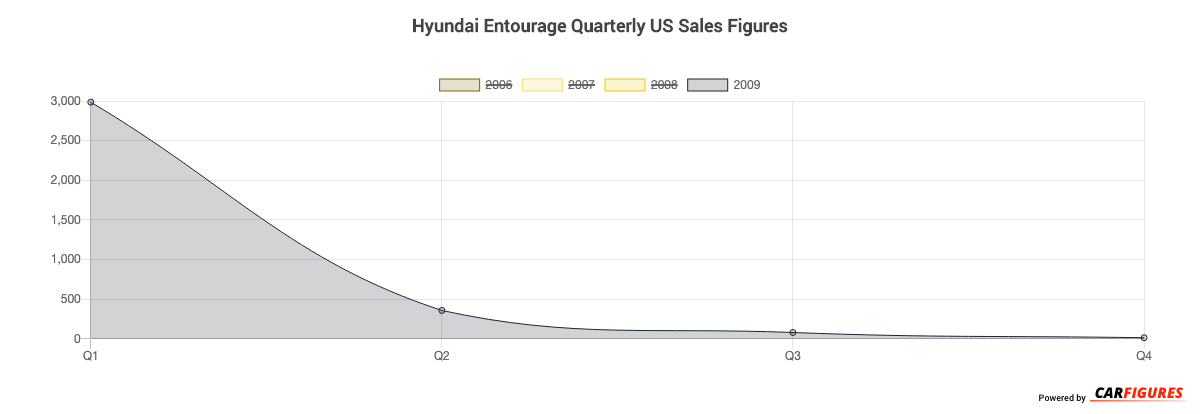 Hyundai Entourage Quarter Sales Graph