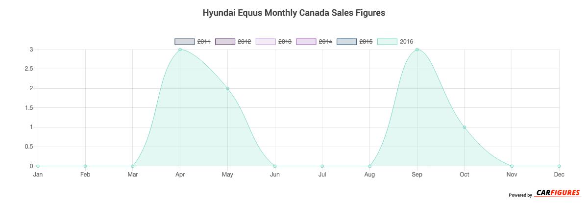 Hyundai Equus Month Sales Graph