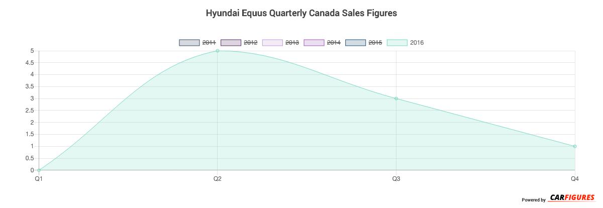 Hyundai Equus Quarter Sales Graph