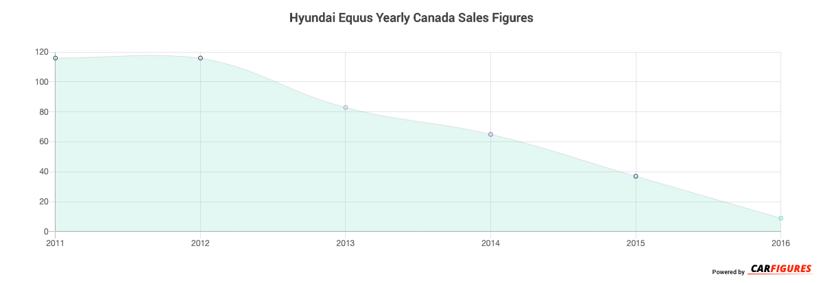 Hyundai Equus Year Sales Graph