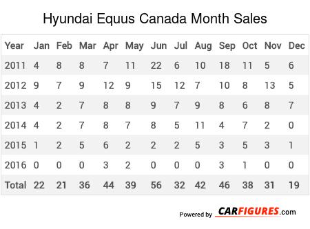 Hyundai Equus Month Sales Table