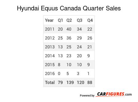 Hyundai Equus Quarter Sales Table