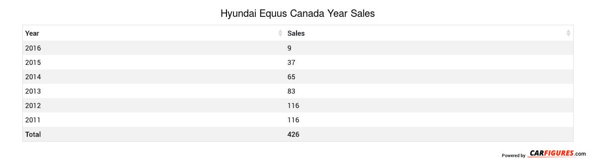 Hyundai Equus Year Sales Table
