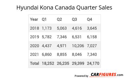 Hyundai Kona Quarter Sales Table