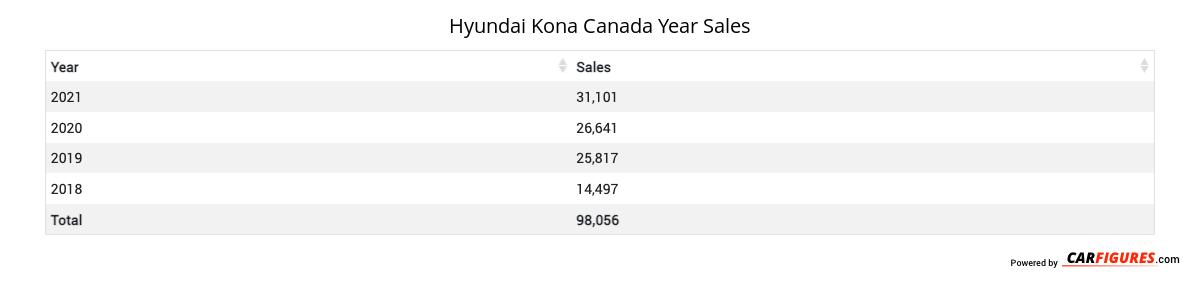 Hyundai Kona Year Sales Table