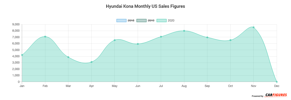 Hyundai Kona Month Sales Graph