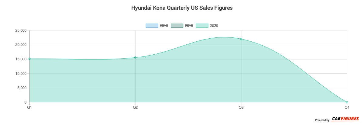 Hyundai Kona Quarter Sales Graph