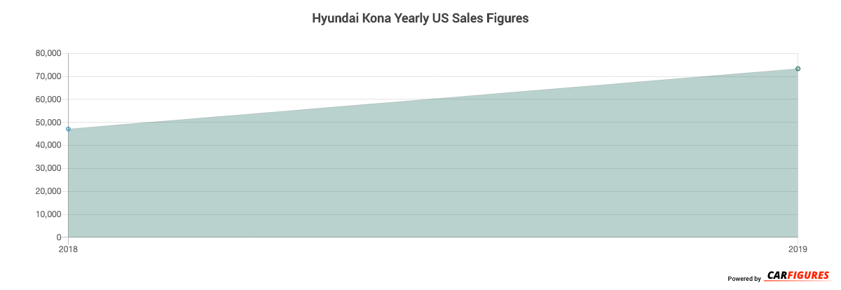 Hyundai Kona Year Sales Graph