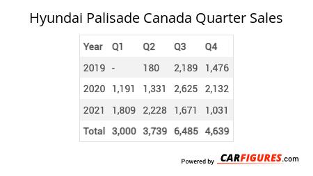 Hyundai Palisade Quarter Sales Table