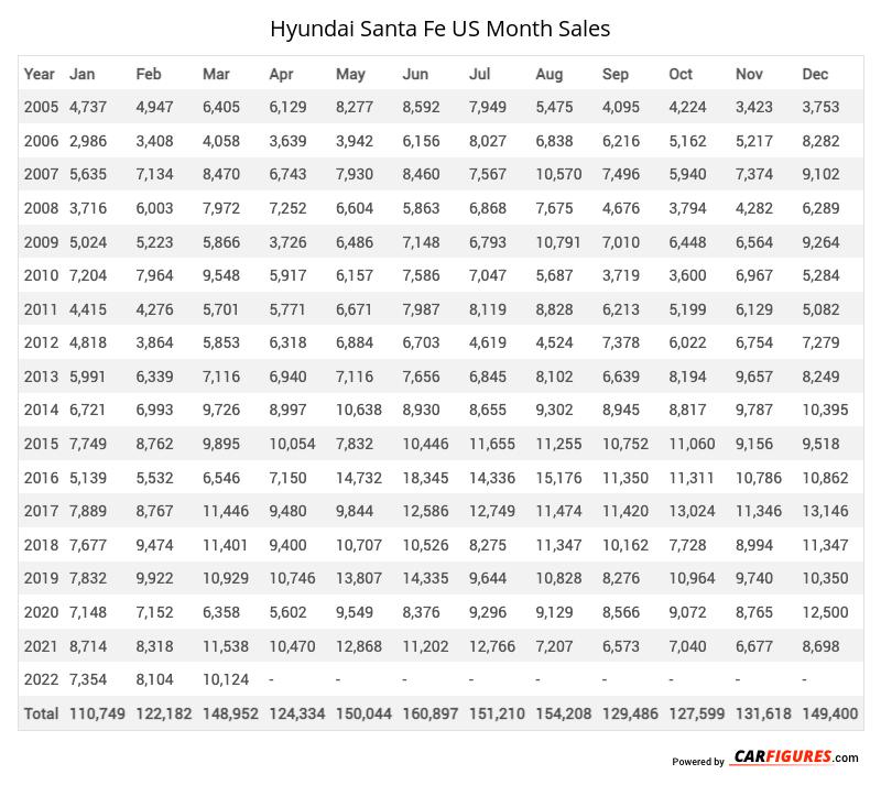 Hyundai Santa Fe Month Sales Table
