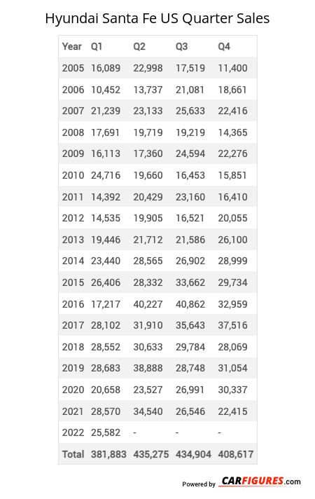 Hyundai Santa Fe Quarter Sales Table