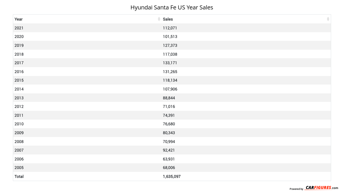 Hyundai Santa Fe Year Sales Table
