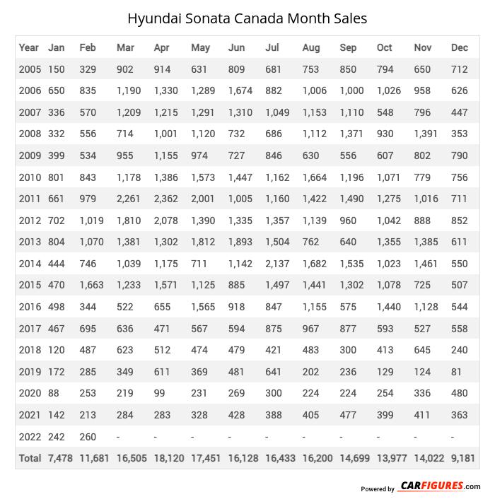 Hyundai Sonata Month Sales Table