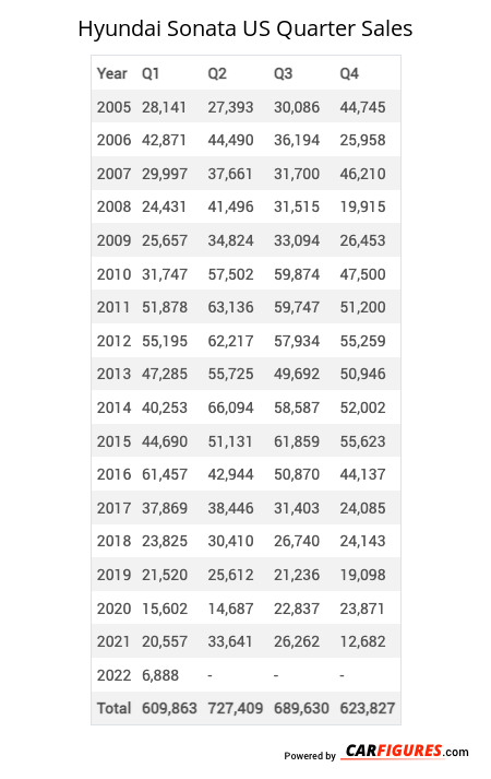 Hyundai Sonata Quarter Sales Table