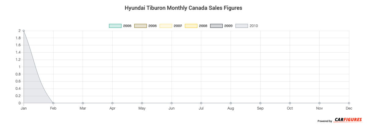 Hyundai Tiburon Month Sales Graph