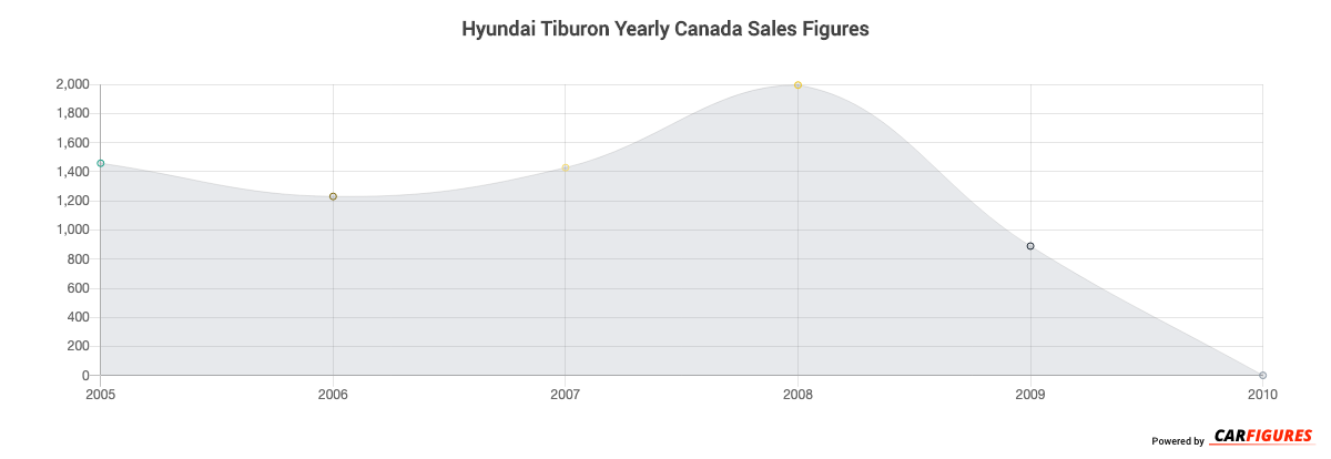 Hyundai Tiburon Year Sales Graph