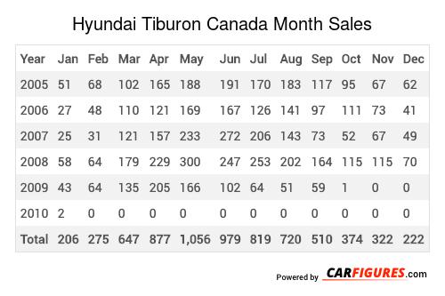 Hyundai Tiburon Month Sales Table