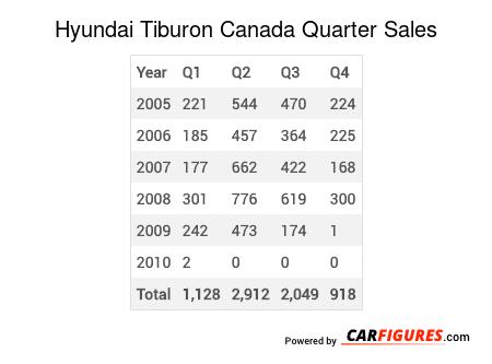 Hyundai Tiburon Quarter Sales Table