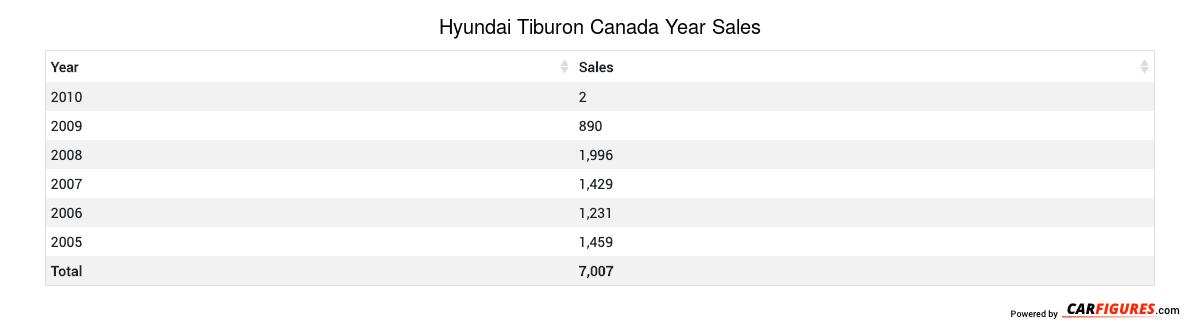 Hyundai Tiburon Year Sales Table