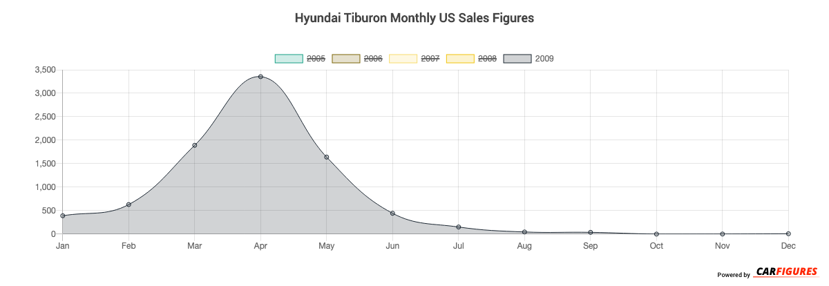 Hyundai Tiburon Month Sales Graph