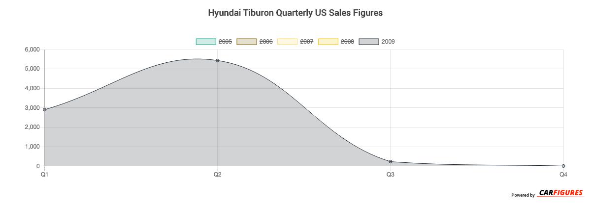 Hyundai Tiburon Quarter Sales Graph