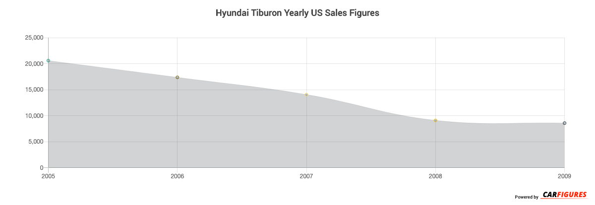 Hyundai Tiburon Year Sales Graph