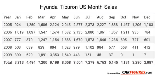 Hyundai Tiburon Month Sales Table