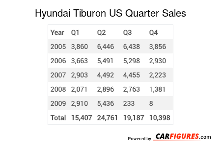 Hyundai Tiburon Quarter Sales Table