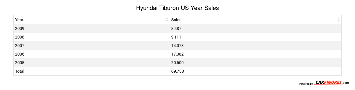 Hyundai Tiburon Year Sales Table
