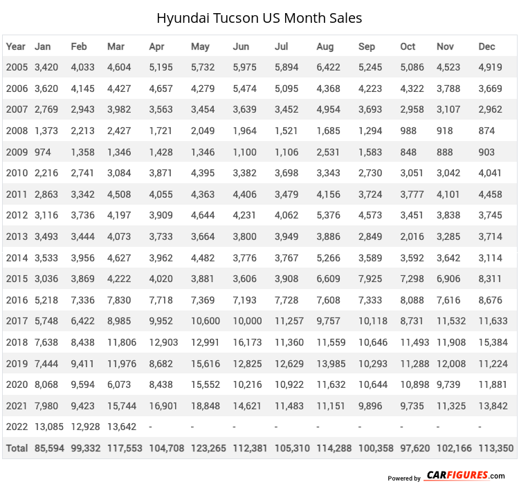 Hyundai Tucson Month Sales Table