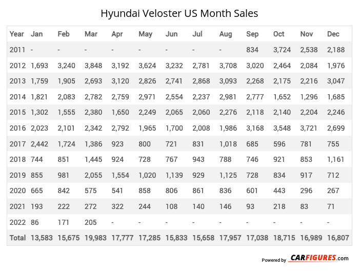 Hyundai Veloster Month Sales Table