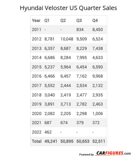 Hyundai Veloster Quarter Sales Table
