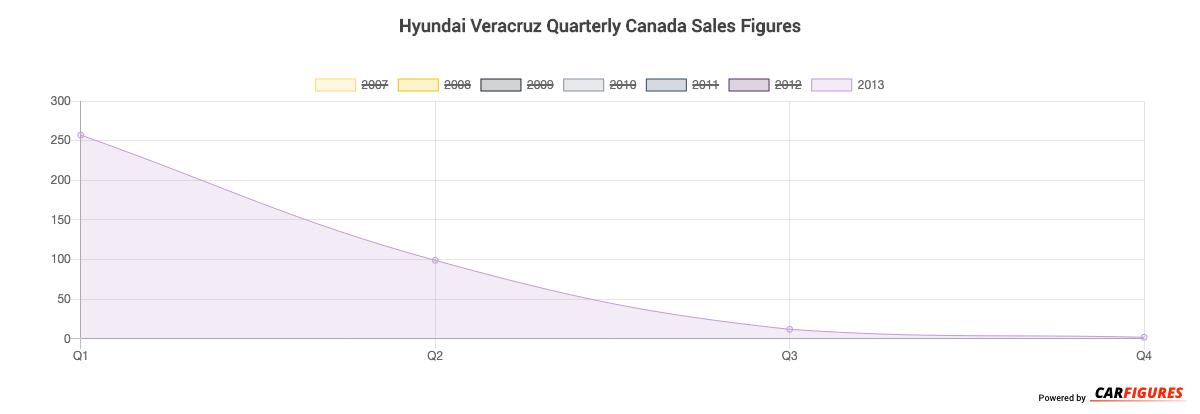Hyundai Veracruz Quarter Sales Graph