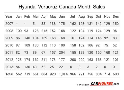 Hyundai Veracruz Month Sales Table