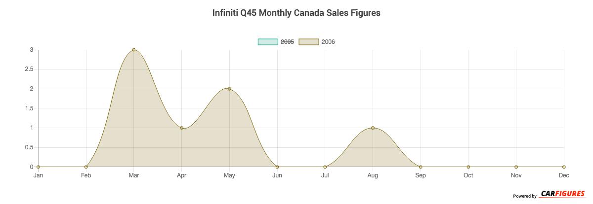 Infiniti Q45 Month Sales Graph