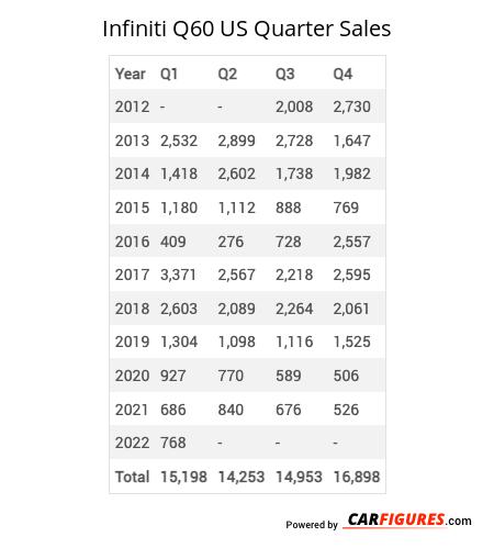 Infiniti Q60 Quarter Sales Table