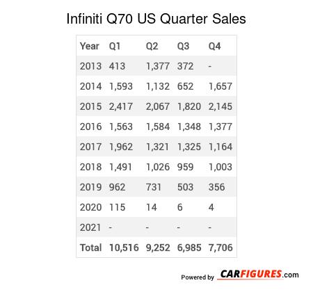 Infiniti Q70 Quarter Sales Table