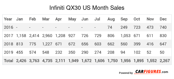 Infiniti QX30 Month Sales Table