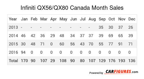Infiniti QX56/QX80 Month Sales Table