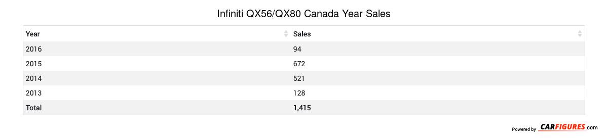 Infiniti QX56/QX80 Year Sales Table