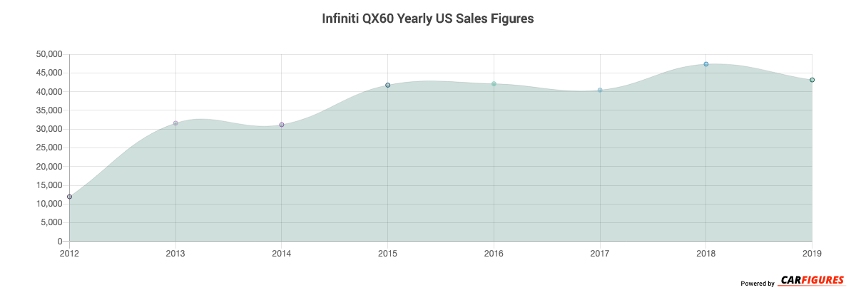 Infiniti QX60 Year Sales Graph