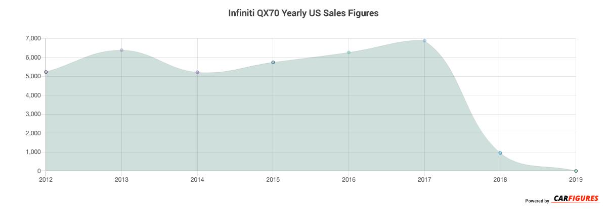 Infiniti QX70 Year Sales Graph