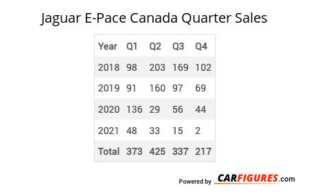 Jaguar E-Pace Quarter Sales Table