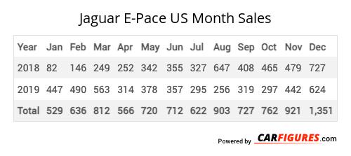 Jaguar E-Pace Month Sales Table