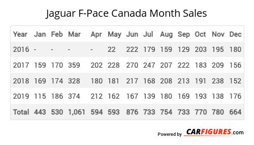 Jaguar F-Pace Month Sales Table